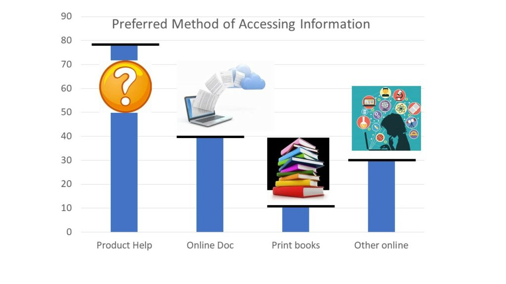 Bar chart showing preferred methods of accessing information. Product help is most preferred, followed by online doc and other online resources.
